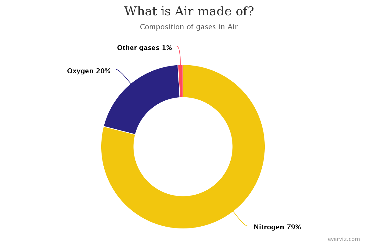 Image of a Donut chart