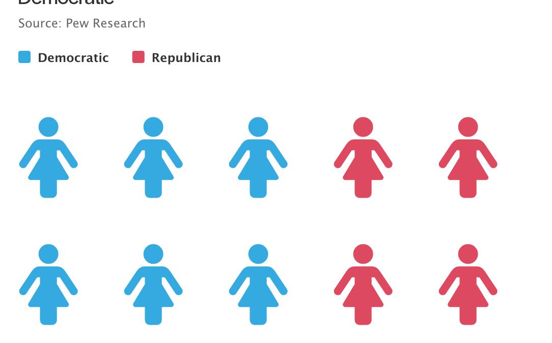 Men vs women voters unit chart