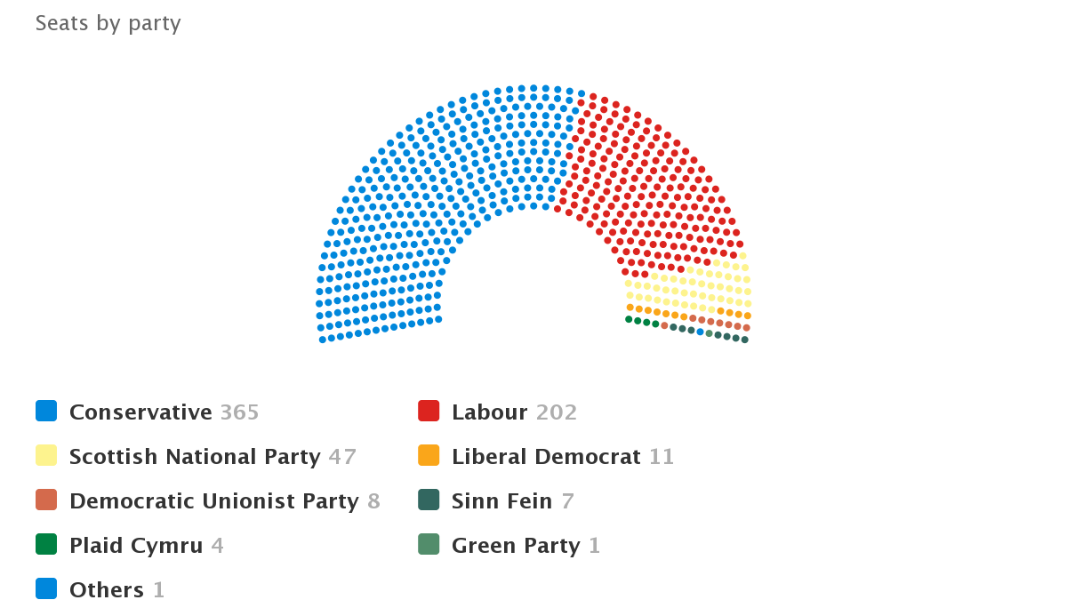 House of commons parliament chart