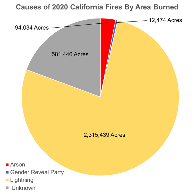 Cause of 2020 California Fires