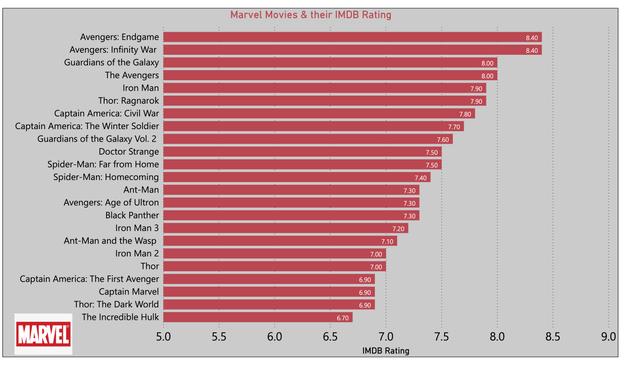 Marvel Movies IMDB Rating