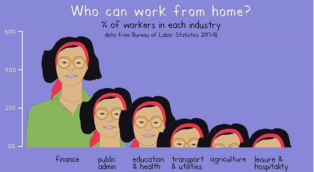 Who can work from home