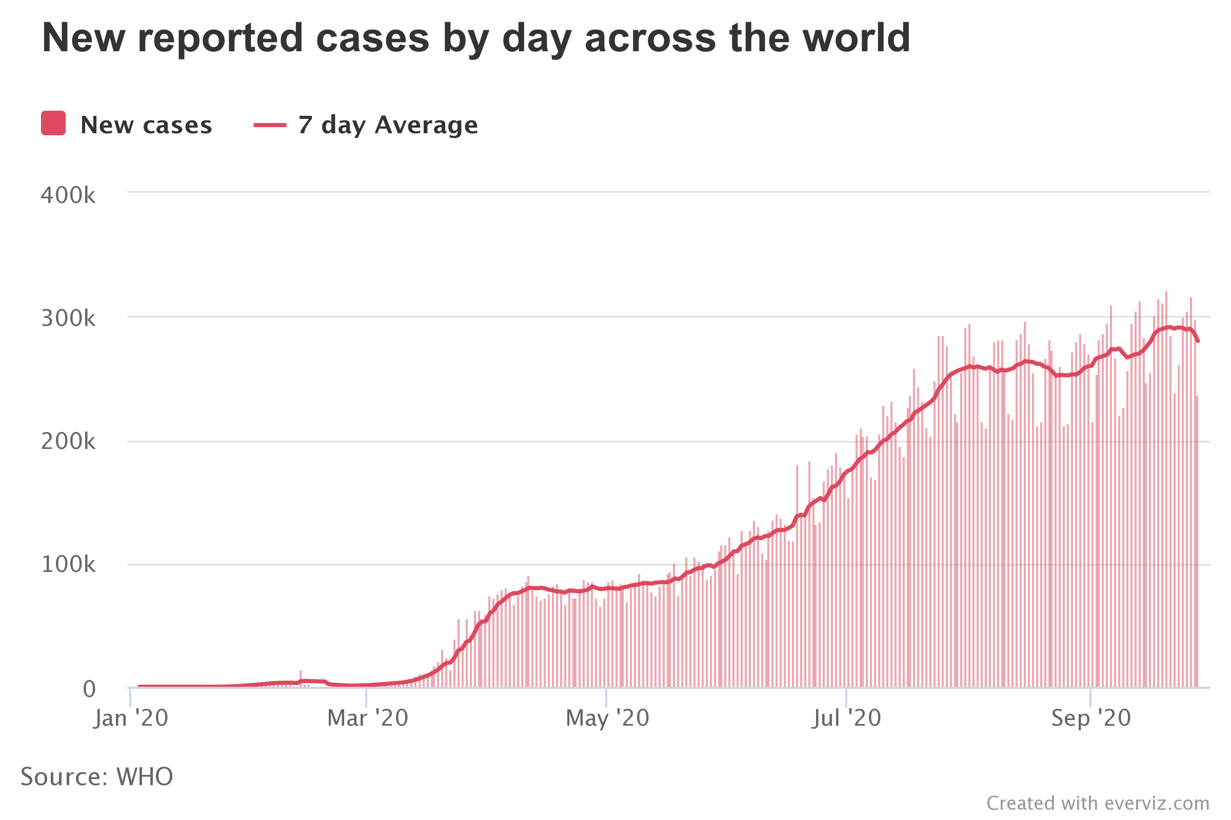 Chart reported covid cases per day