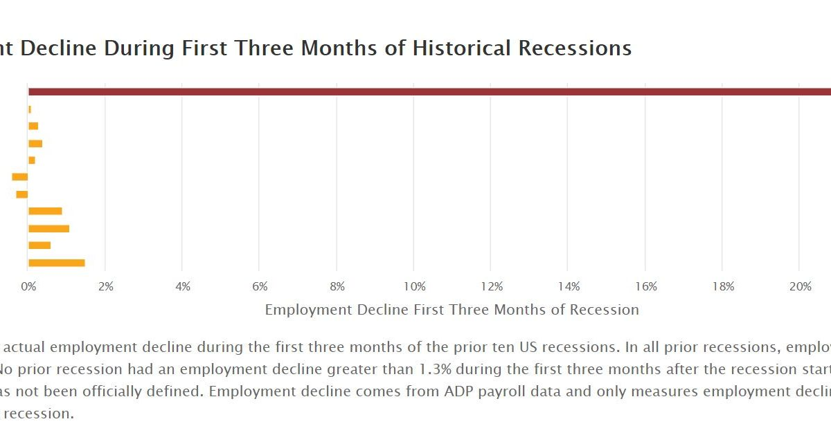 Employment Decline During First Three Months of Historical Recessions