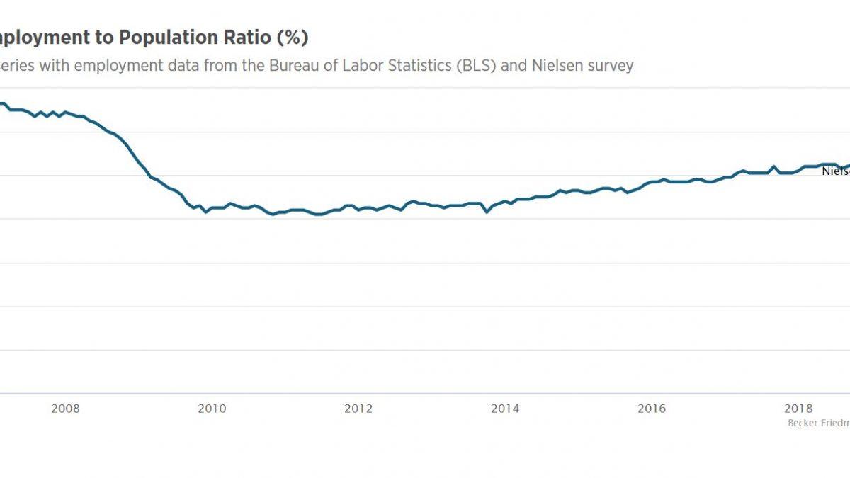 Panel B Employment to Population Ratio percentage – Line chart