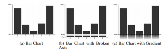 Should you truncate the Y-axis?
