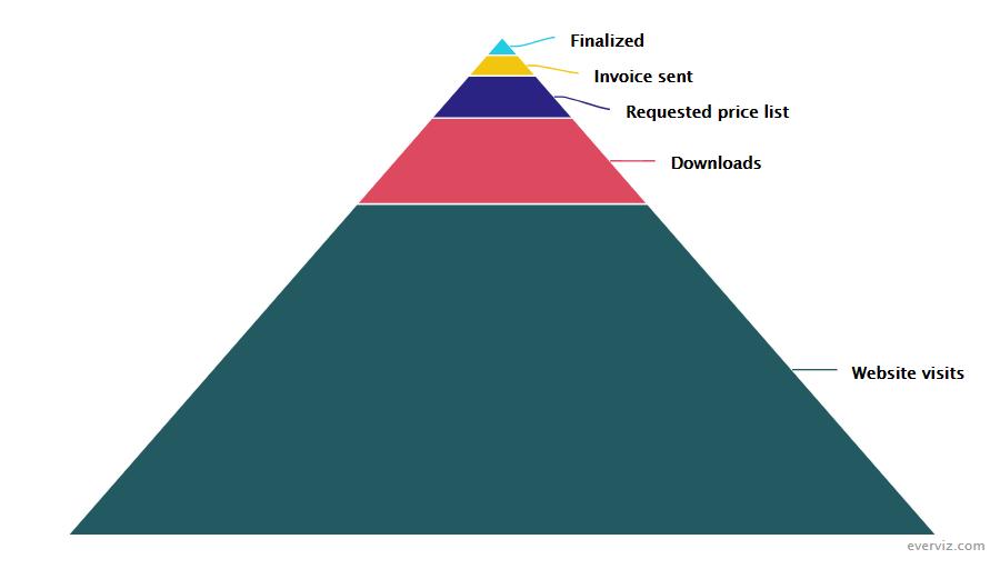 Sales Funnel – Reversed – Funnel chart