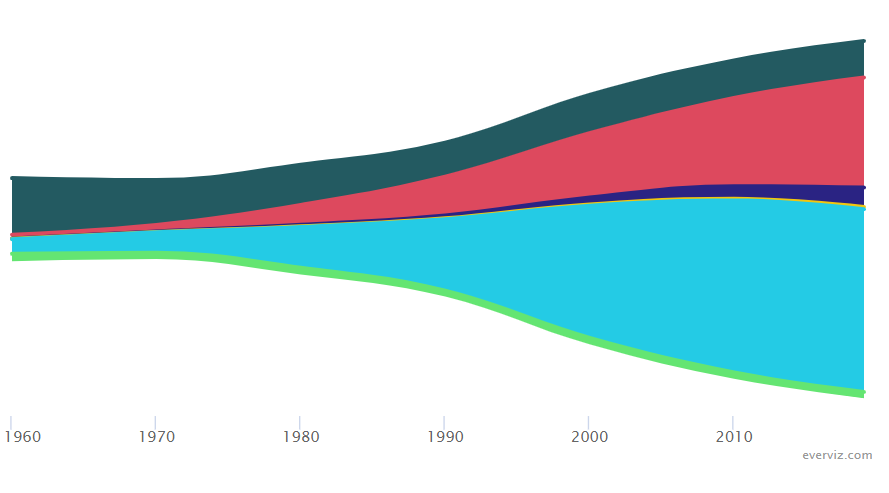 In 2019, 83 percent of US Immigrants came from Americas and Asia – Streamgraph chart