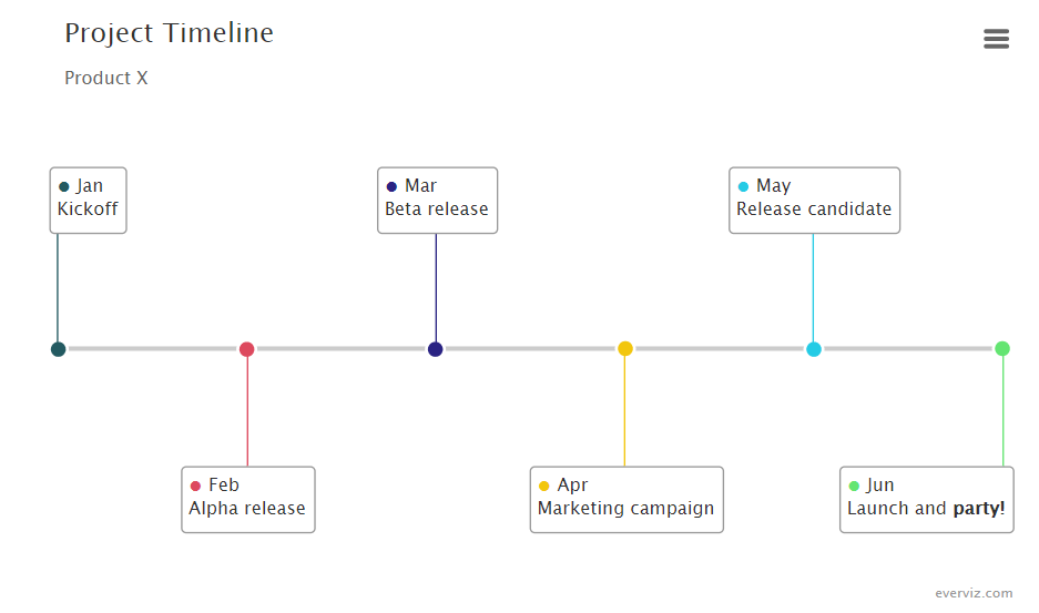 Project Timeline – Product X – Timeline graph
