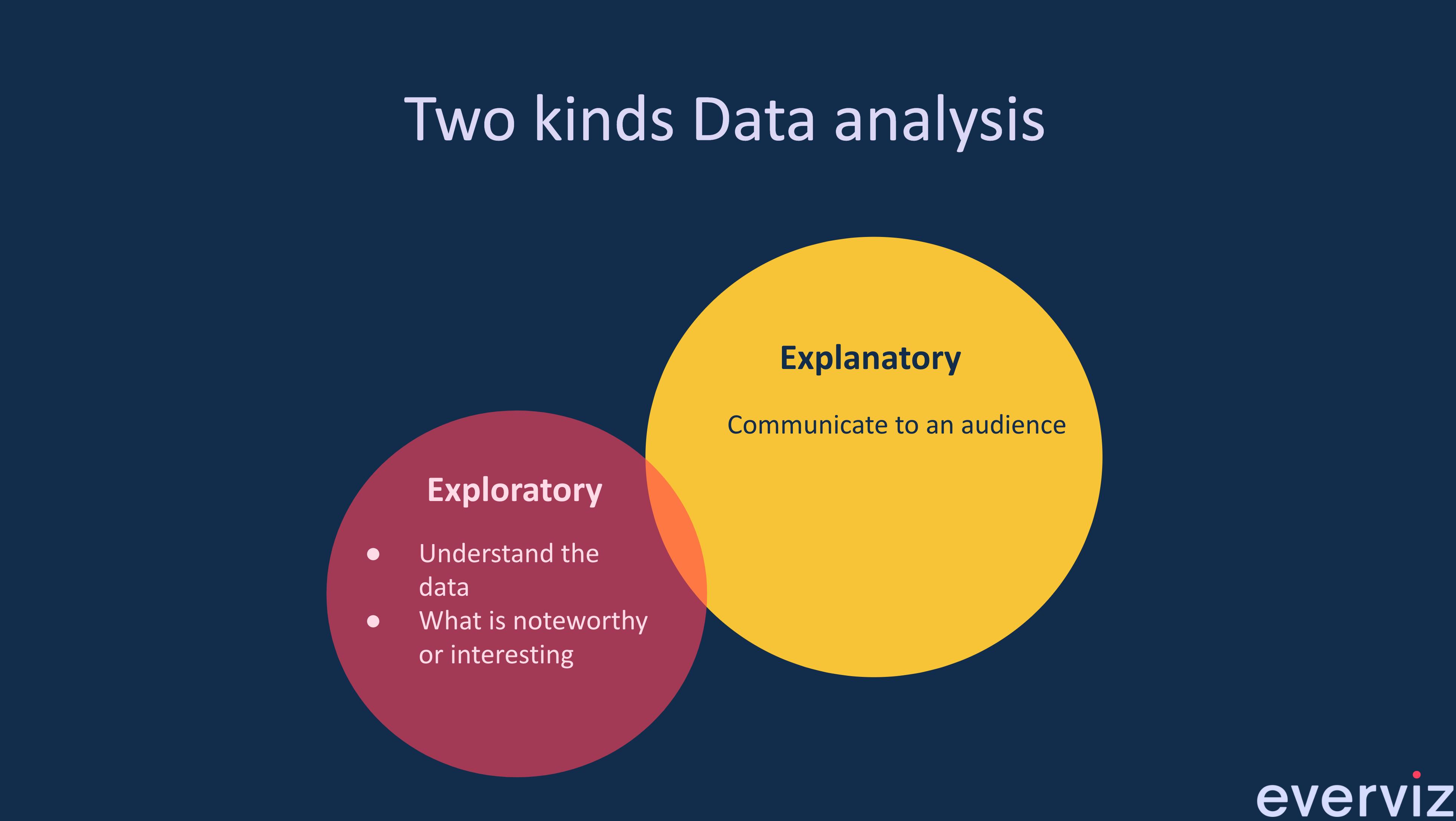 Explanatory Data Visualization with everviz